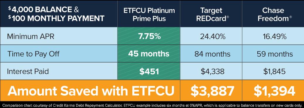 121118-ETFCU-Mobile-Platinum-Prime-Plus