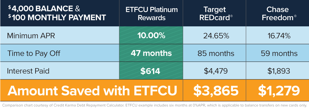 121118-ETFCU-Mobile-Platinum-Prime-Plus